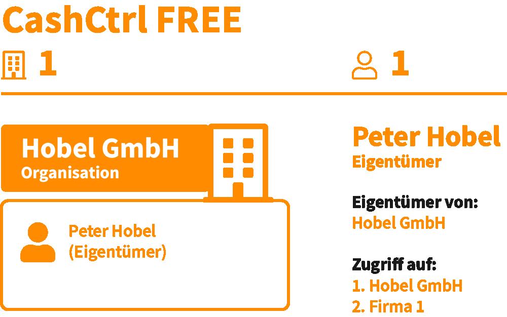 Illustration zur Funktionsweise der Buchhaltungssoftware CashCtrl FREE