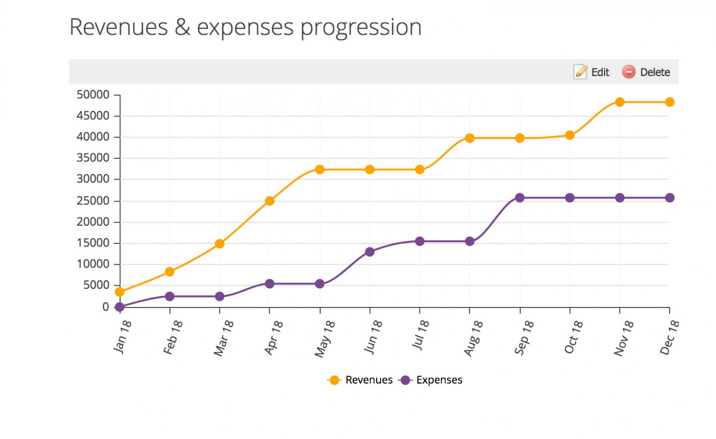 Balance progression (line chart)