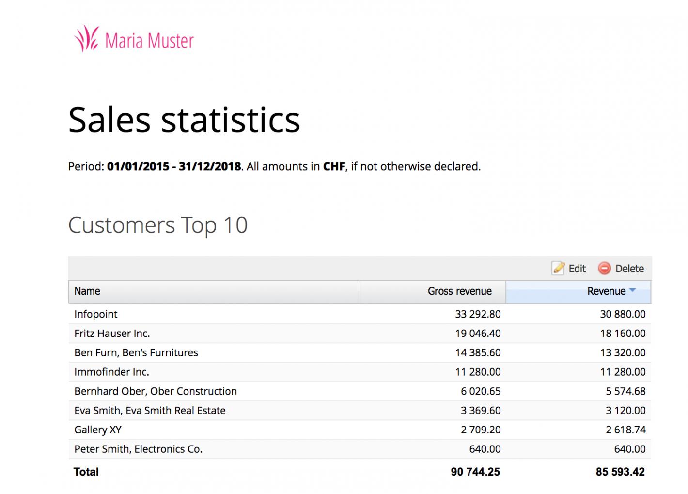 Sales statistics report